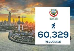 587-coronavirus-patients-recovered-today--total-recoveries-to-60329_kuwait