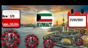 zero-death570-new-infections-from-coronavirus-detected-in-kuwaittotal-159834_kuwait