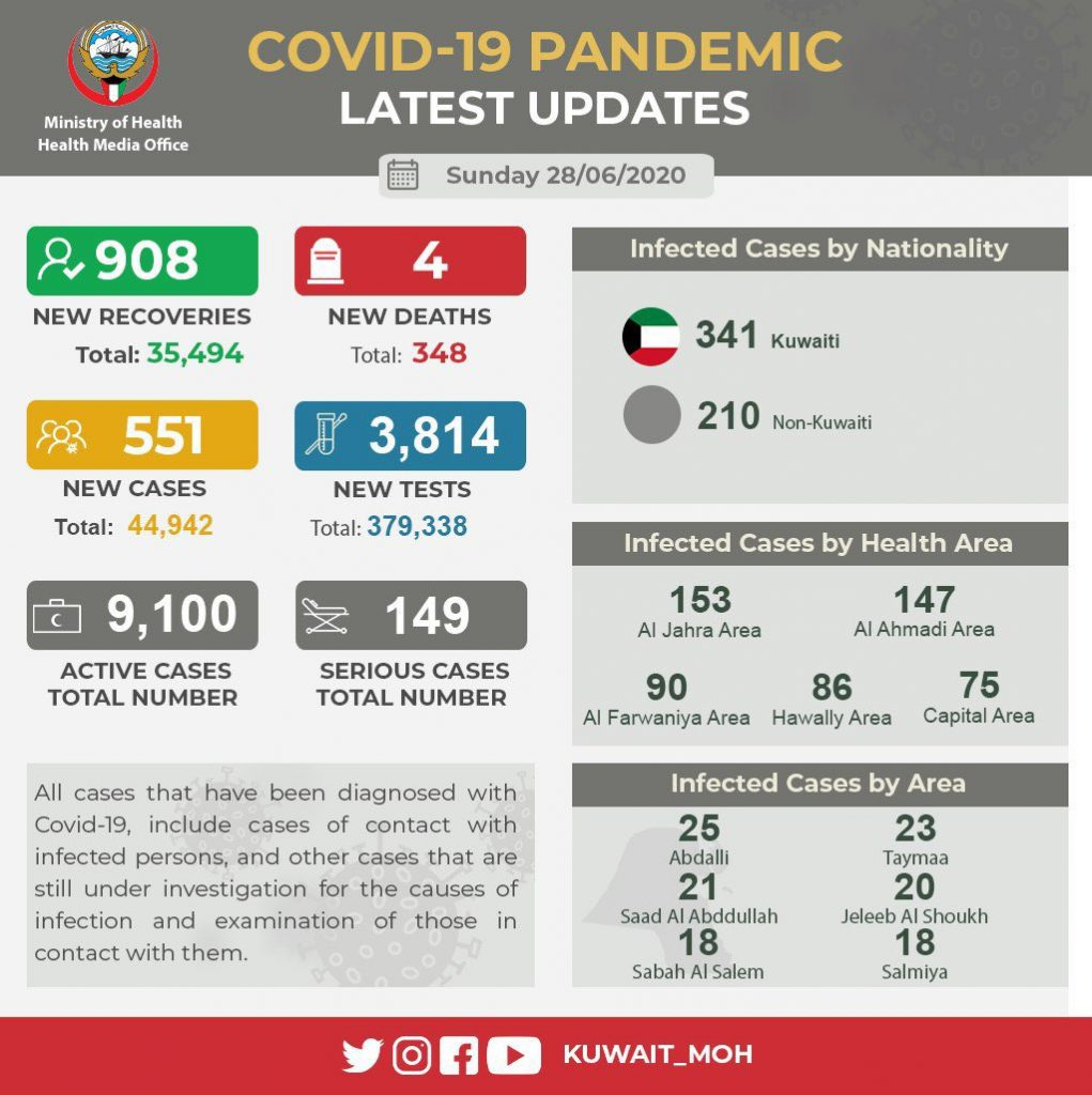 551 new infections in Kuwait,total at 44,942