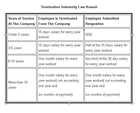 Indemnity Law in Kuwait