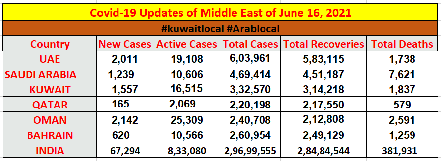 covid19 cases in middle east and in india on 16 june 2021
