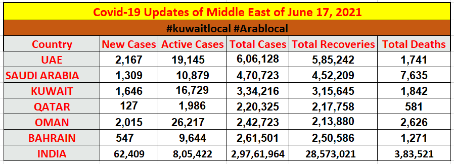 covid19 cases in middle east and in india on 17 june 2021