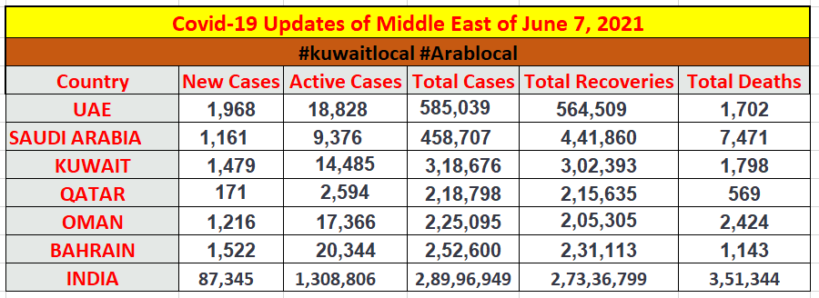 coronavirus cases in middle east east and in India as on june 7, 2021