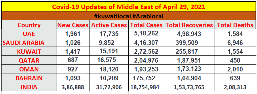 coronavirus in middle east countries on 29 april 2021
