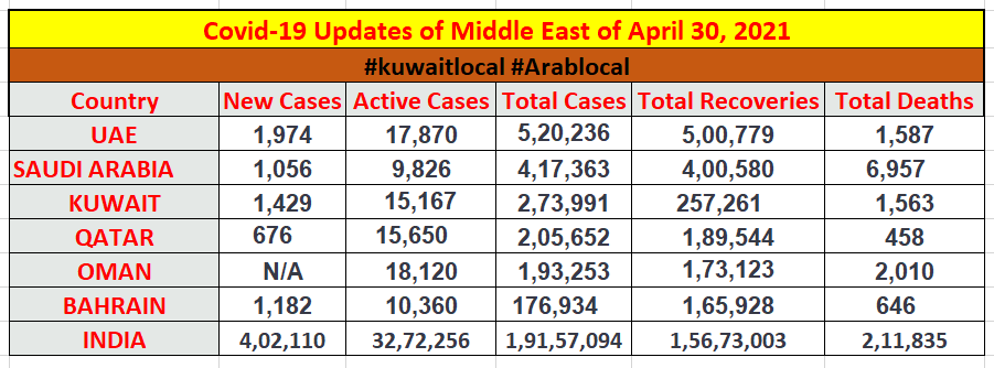 coronavirus in middle east countries as on 30 april 2021