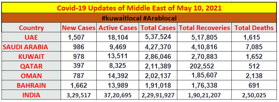 coronavirus updates of middle east countries of 10 may 2021