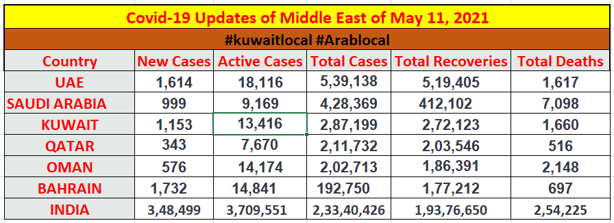 coronavirus updates of middle east countries of 11 may 2021