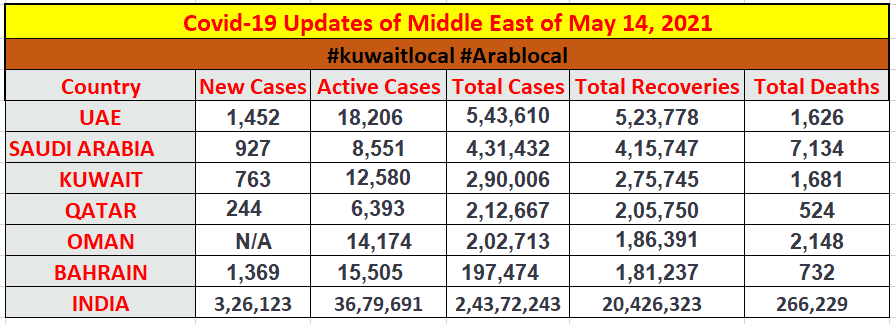 coronavirus updates of middle east countries 14 may 2021