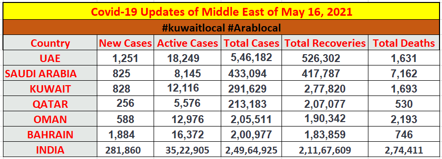 coronavirus cases in middle east countries on 16 may 2021