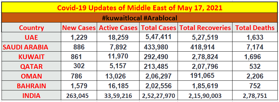 covid19 cases in middle east region on 17 may 2021