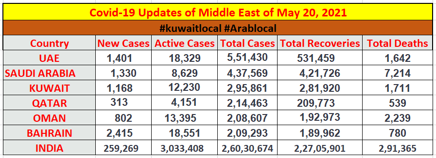 covid19 cases in middle east 20 may 2021