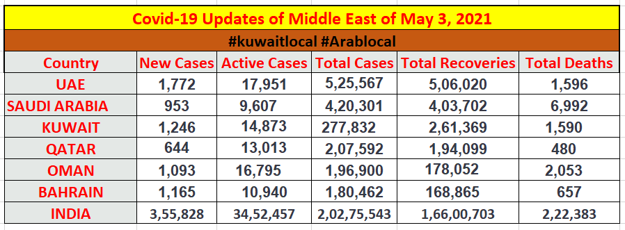 coronavirus updates of middle east countries on 3 may 2021