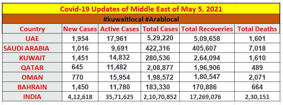 coronavirus in middle east 5 may 2021 updates
