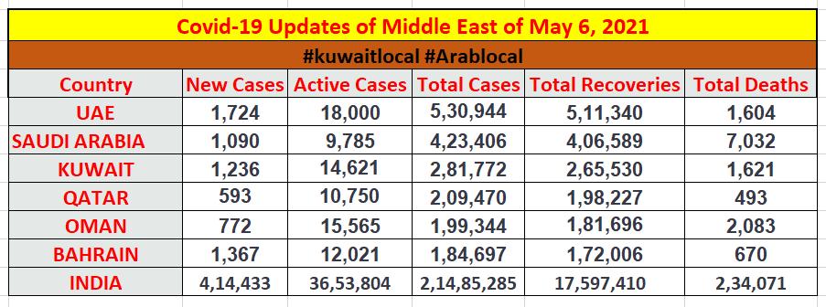 coronavirus middle east report of 6 may 2021