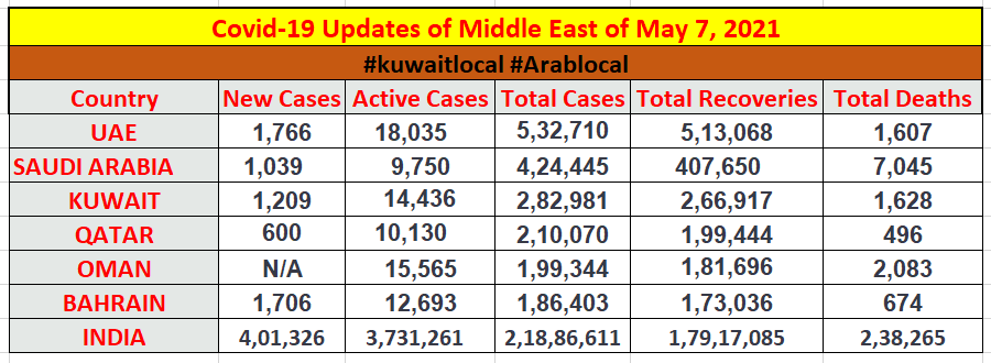 coronavirus updates of middle east countries of 7 may 2021