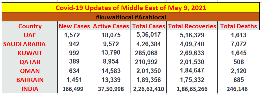 coronavirus updates of middle east countries on 9 may 2021