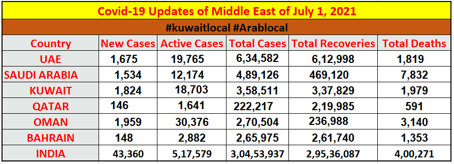coronavirus cases in middle east and in india on 1 july 2021