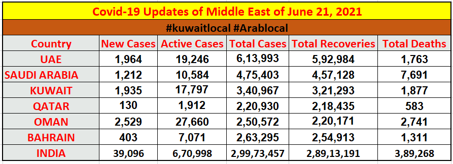 covid19 cases in middle east and in gulf region on 21 june 2021