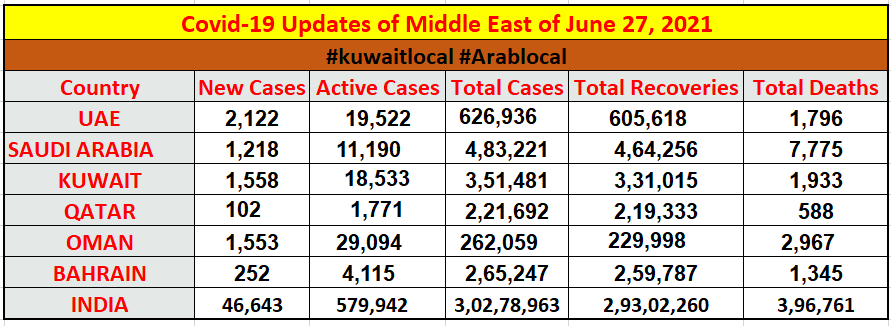 coronavirus cases in middle east and in india on 27 june 2021