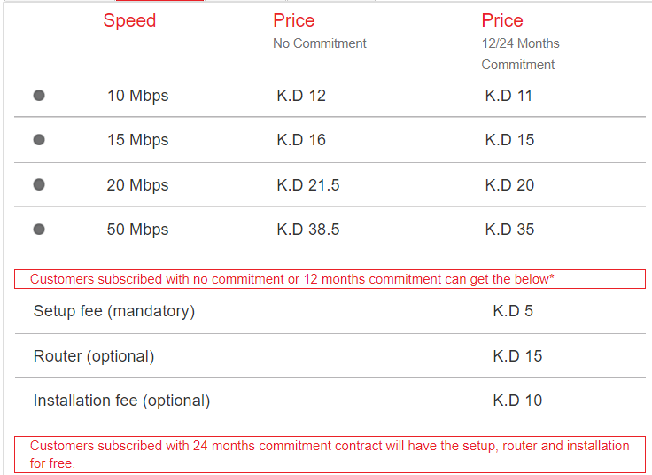 FasTtelco internet subscription charges in kuwait